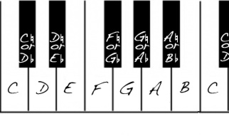 The Chromatic Scale